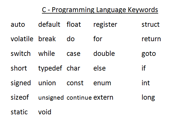 c keywords