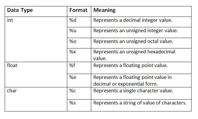 format specifiers