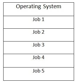 job table