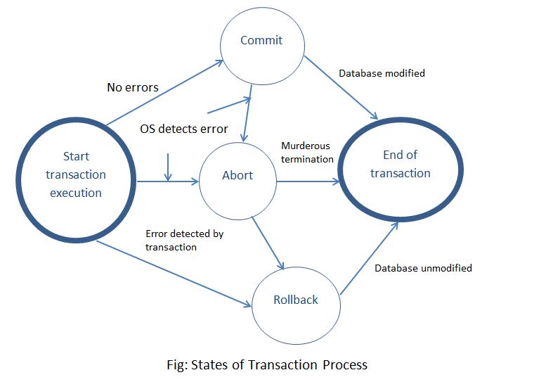 transaction states