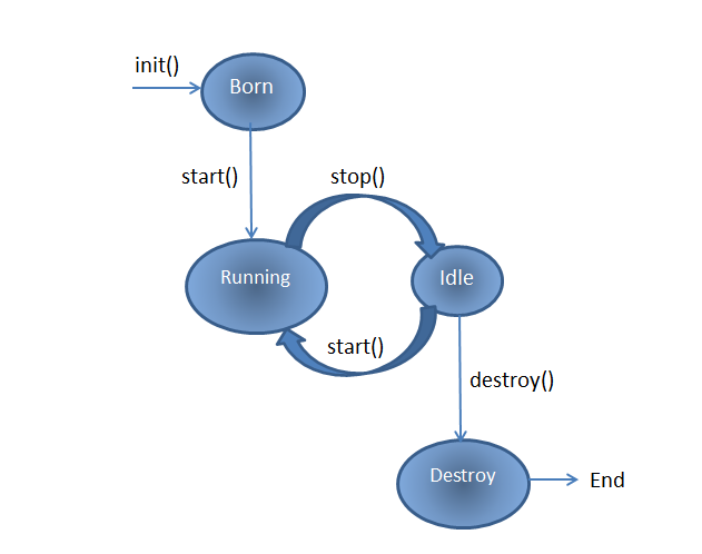 applet life-cycle