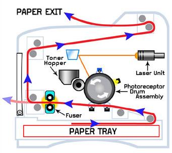 laser printer inside