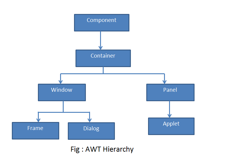 AWT Hierarchy