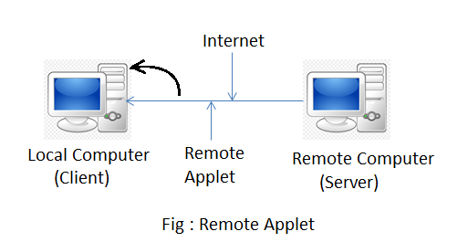 remote applet