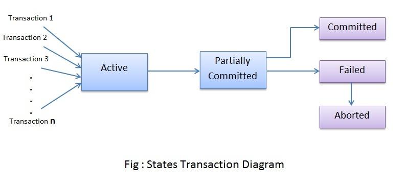 States Transaction