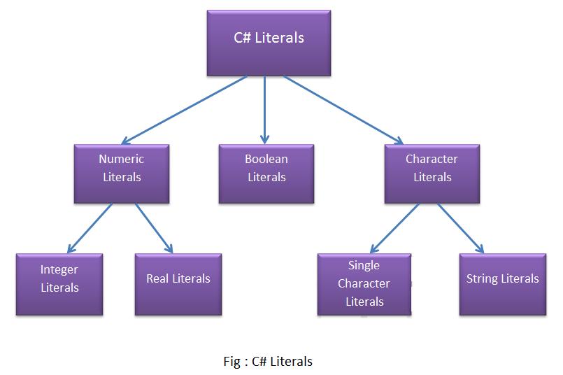 c# literals