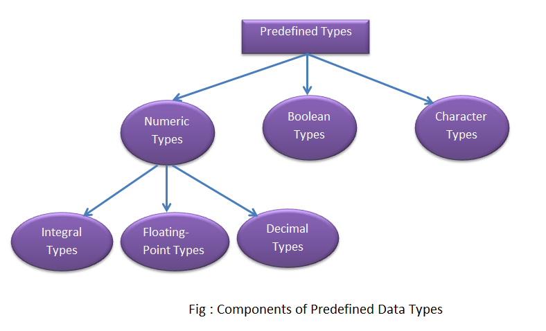 C# predefined types