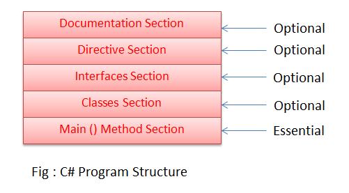 C# program-structure