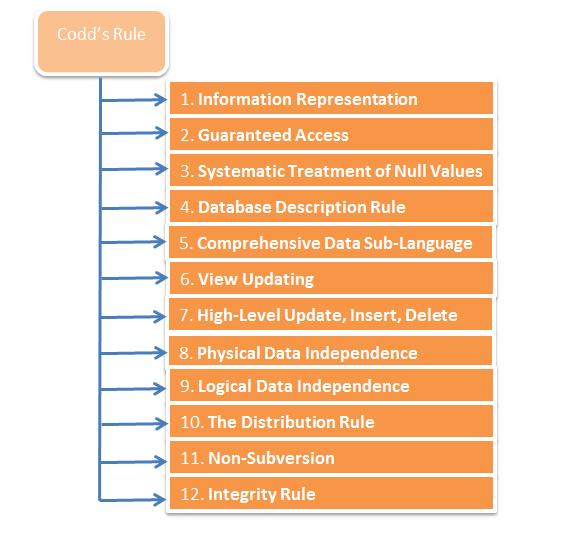Codd's Rules