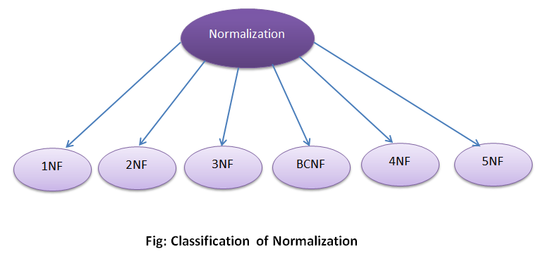 Normalization Forms