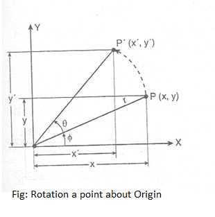 Rotation point