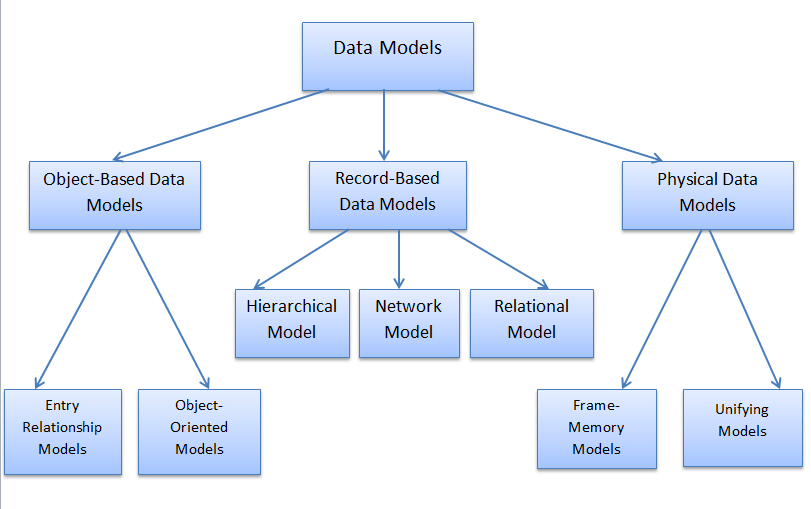 Comparison Between Hierarchical model Network model Relational model