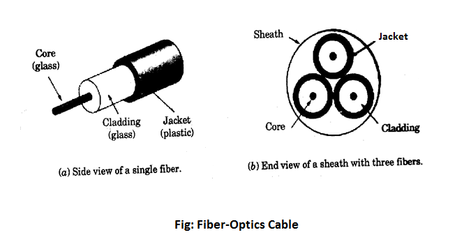 Fiber-Optics Cable