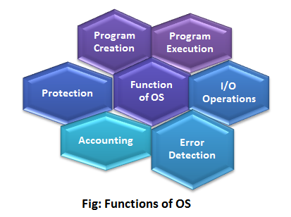 Functions of OS