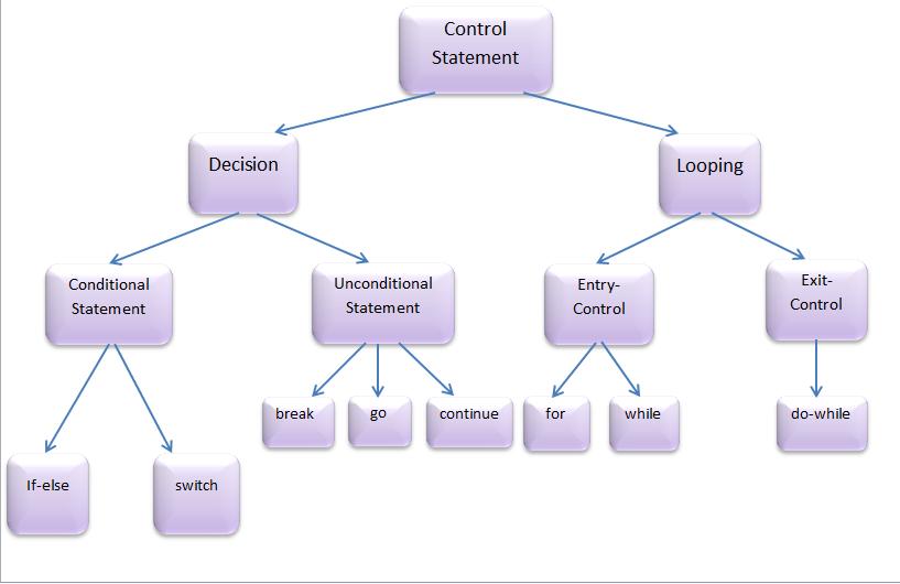 Loop Control Statements in C