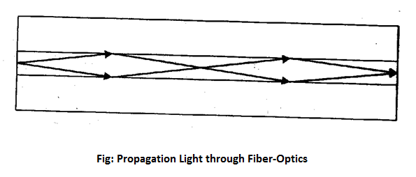 Propagation light of fiber optics