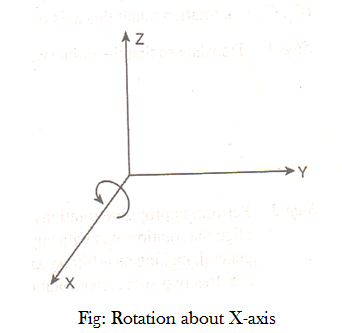 Rotation-about-X-axis