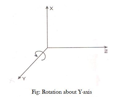 Rotation about Y-axis