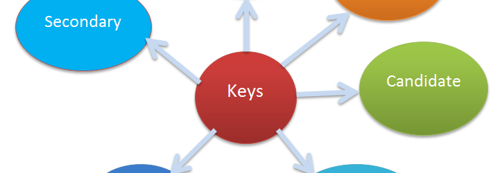 Different Types of Keys in DBMS
