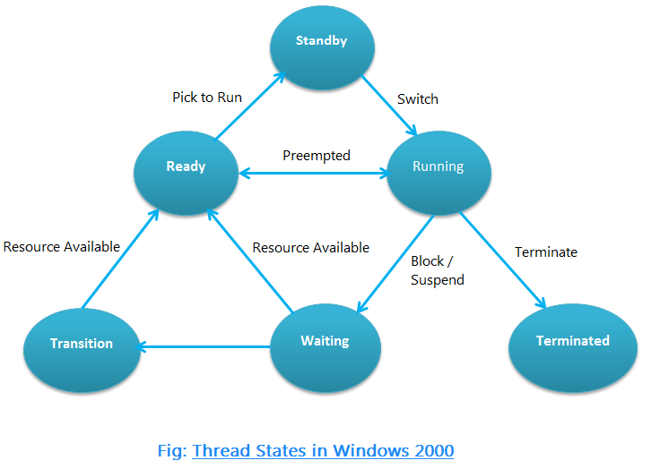 Thread States in Windows 2000