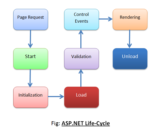 ASP.NET Application Life Cycle