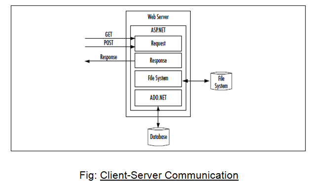 How Web Server Execute ASP.NET Files