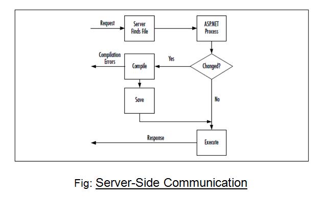 Server-Side-Communication
