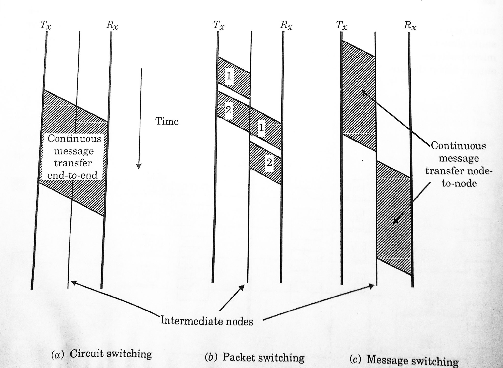 Types of Switching in Computer Network