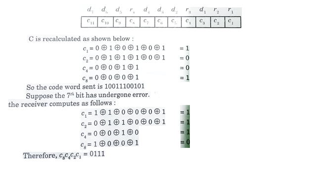 Hamming Code in Computer Network with Example