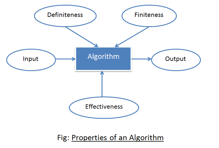Properties of an Algorithm
