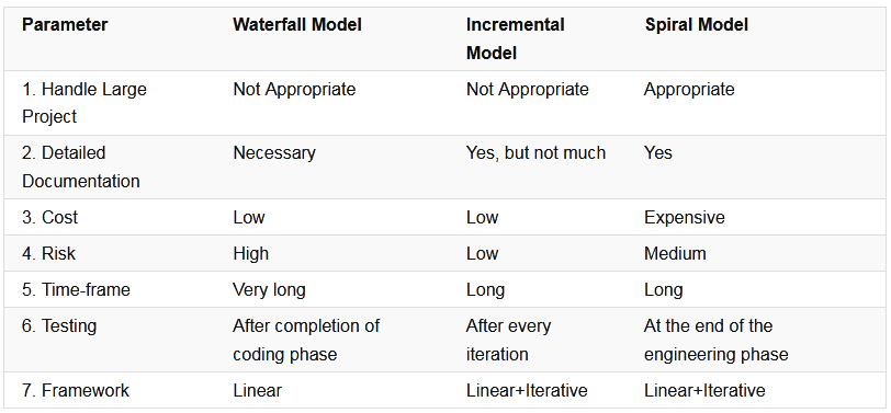 Waterfall Model vs Incremental Model vs Spiral Model