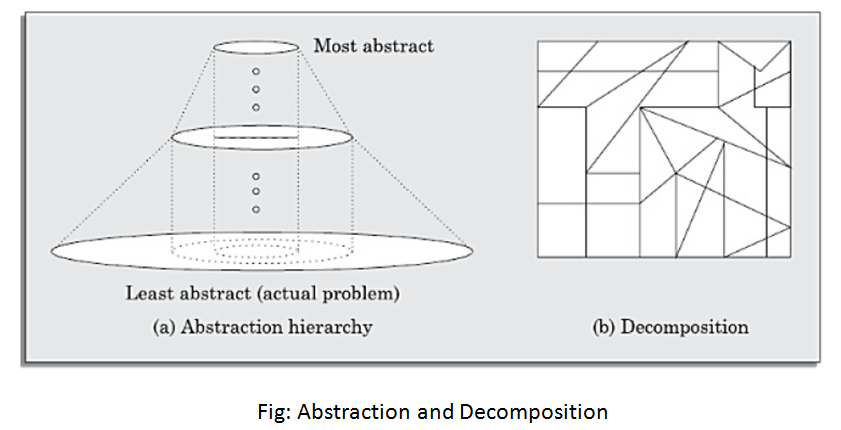 Abstraction and Decomposition in Software Engineering
