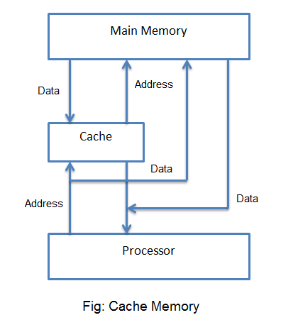 Cache Memory Mapping Techniques