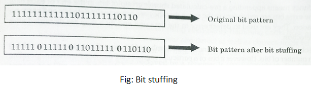Data Transparency and Bit Stuffing