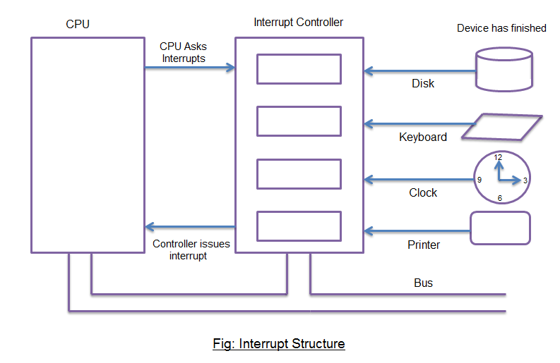 Interrupts in Computer Architecture