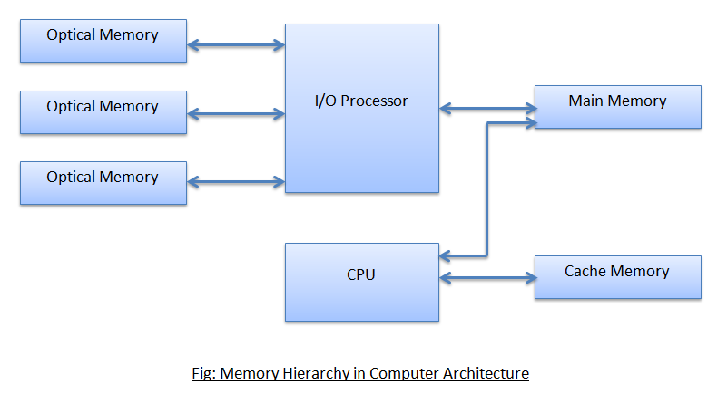 Memory Hierarchy in Computer Architecture