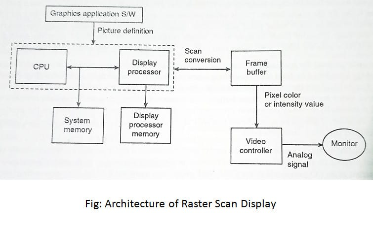 Architecture of Raster and Random Scan Display Devices