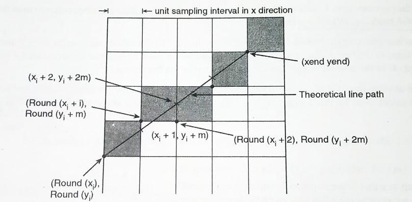 DDA Algorithm in Computer Graphics