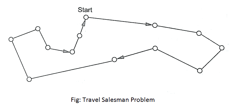 Travel Salesman Problem Algorithm