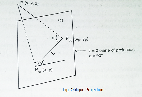 Types of Projection in Computer Graphics