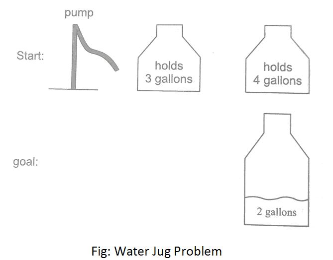 Water Jug Problem Algorithm