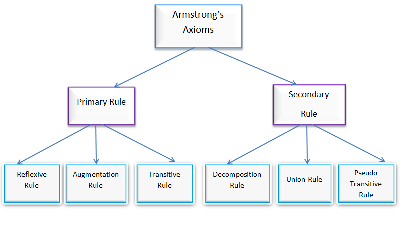 Armstrong's Axioms in DBMS