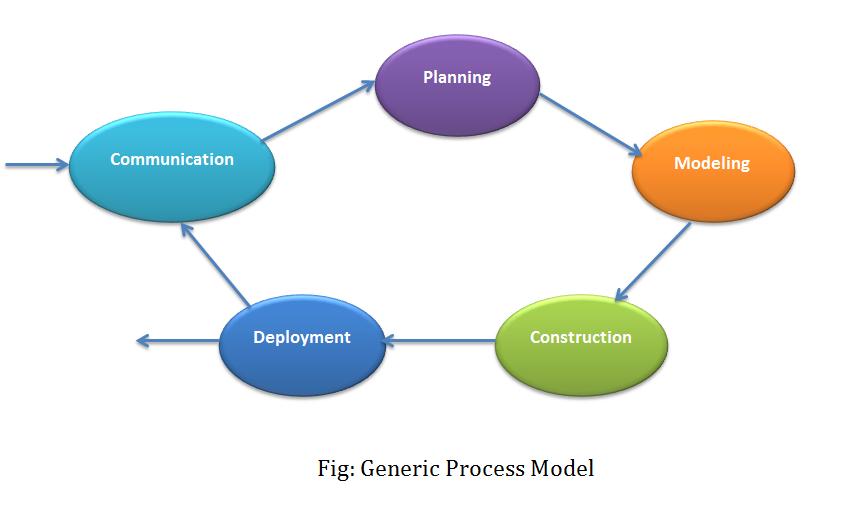 Generic Process Model in Software Engineering