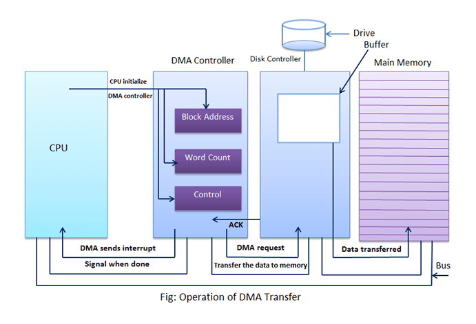 Direct Memory Access in Computer Architecture